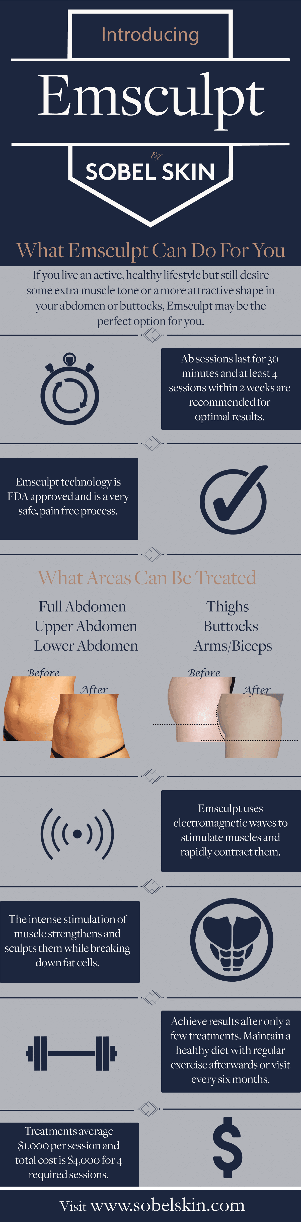 What Emsculpt Can Do For You! - Infographic from Sobel Skin